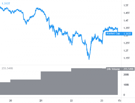 Bitcoin Breaks Key Barrier, Ethereum and Altcoins Gain Momentum